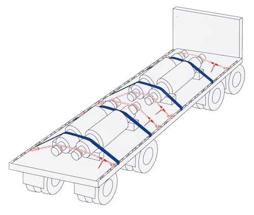 Multiple Mill Roll Securement Illustration